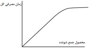 نظریه تحلیل